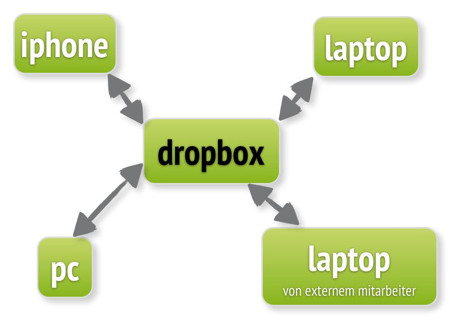 dropbox von a-z: vorteile und nachteile des online-speicher, Einladung